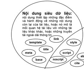 Nội dung siêu dữ liệu trong tài liệu HTML