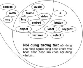 Nội dung siêu liên kết và hình ảnh trong tài liệu HTML